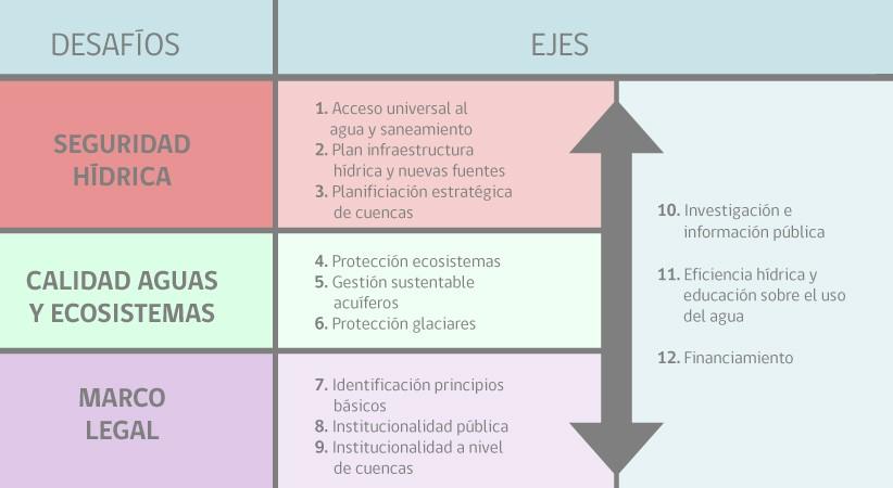 El 4 de febrero de 2020, el Presidente Sebastián Piñera recibió el Primer Informe de la Mesa Nacional del Agua, en el que se identificaron tres desafíos y doce ejes temáticos: